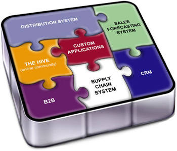 Business Application Software
